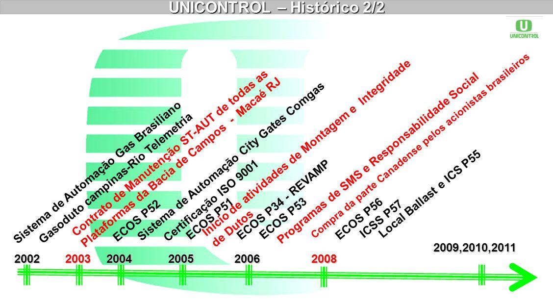 Sistema de Automação Gas Brasiliano 2002 UNICONTROL – Histórico 2/2 2009,2010,2011 Gasoduto campinas-Rio Telemetria 2003 Contrato de Manutenção ST-AUT