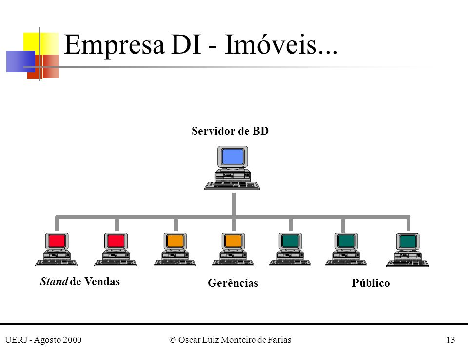 UERJ - Agosto 2000© Oscar Luiz Monteiro de Farias13 Empresa DI - Imóveis...