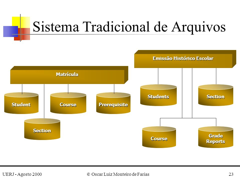 UERJ - Agosto 2000© Oscar Luiz Monteiro de Farias23 Sistema Tradicional de Arquivos Matrícula StudentCourse Course Prerequisite Students Emissão Histórico Escolar Section Section GradeReports