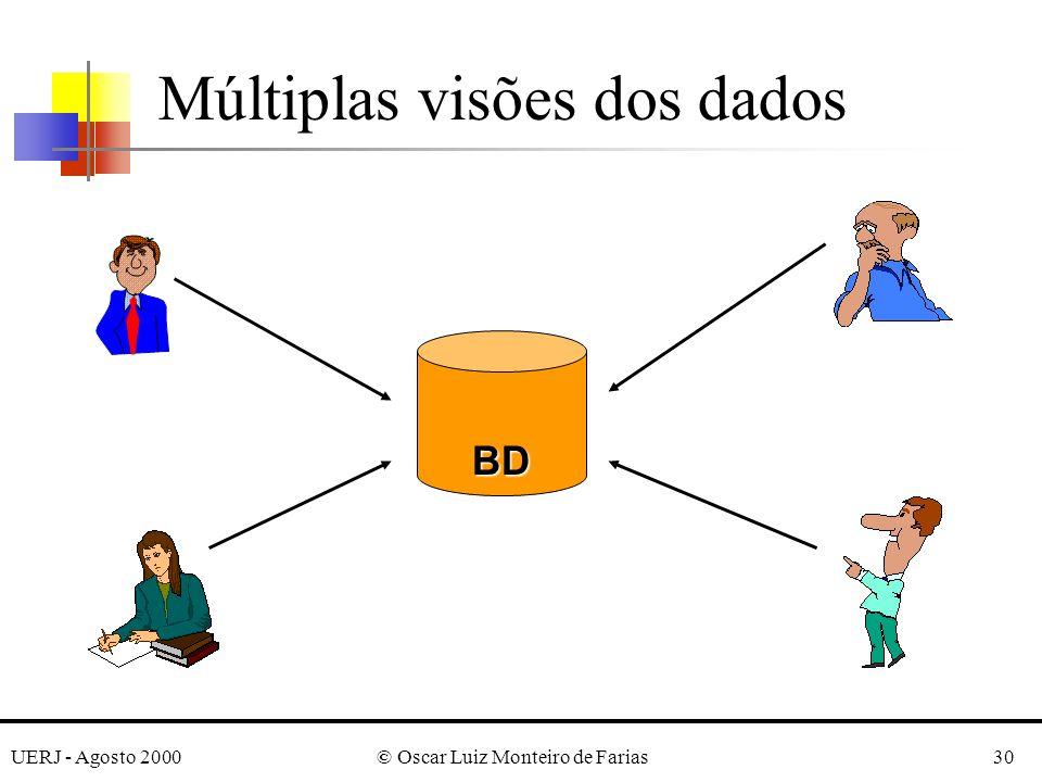 UERJ - Agosto 2000© Oscar Luiz Monteiro de Farias30 Múltiplas visões dos dados BD
