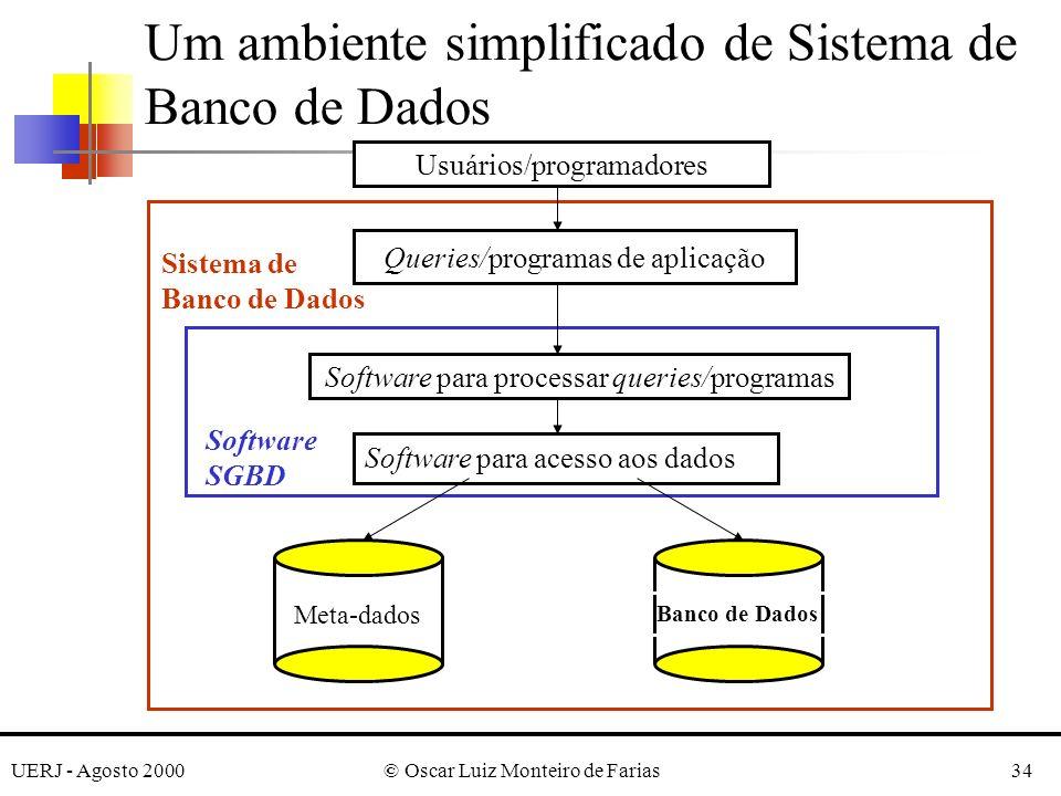UERJ - Agosto 2000© Oscar Luiz Monteiro de Farias34 Um ambiente simplificado de Sistema de Banco de Dados Queries/programas de aplicação Software para processar queries/programas Banco de Dados Meta-dados Software para acesso aos dados Software SGBD Usuários/programadores Sistema de Banco de Dados