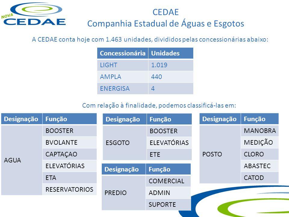 CEDAE Companhia Estadual de Águas e Esgotos A CEDAE conta hoje com 1.463 unidades, divididos pelas concessionárias abaixo: ConcessionáriaUnidades LIGH