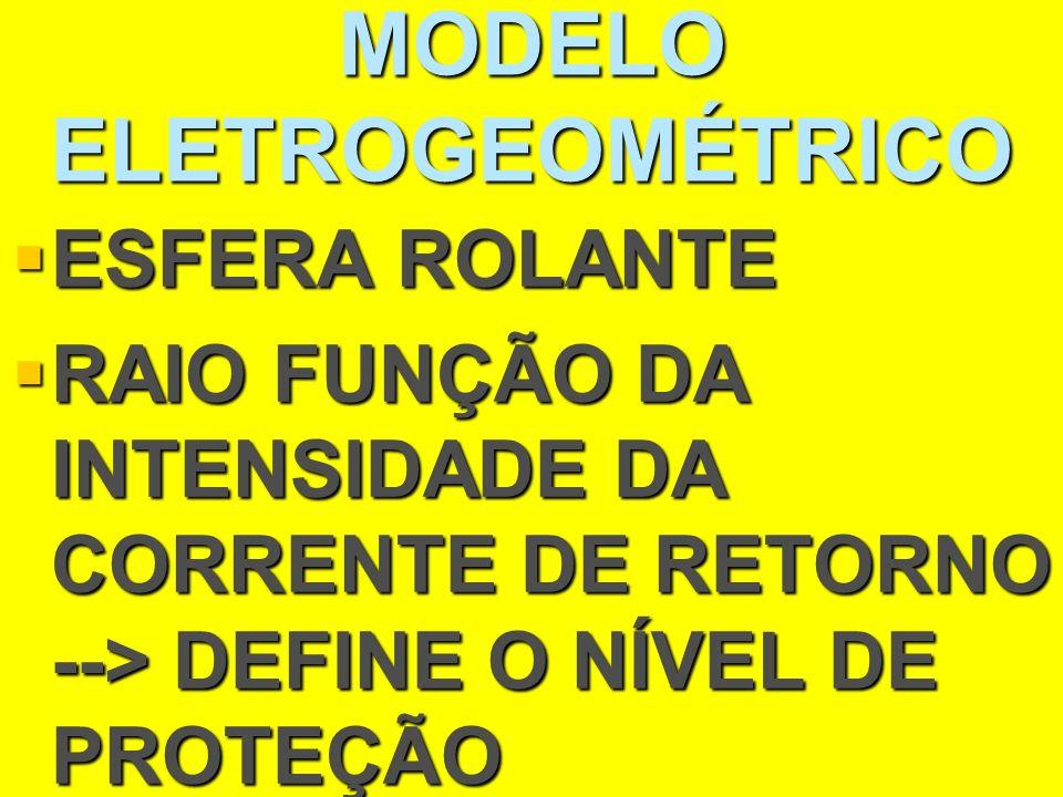 MODELO ELETROGEOMÉTRICO ESFERA ROLANTE ESFERA ROLANTE RAIO FUNÇÃO DA INTENSIDADE DA CORRENTE DE RETORNO --> DEFINE O NÍVEL DE PROTEÇÃO RAIO FUNÇÃO DA