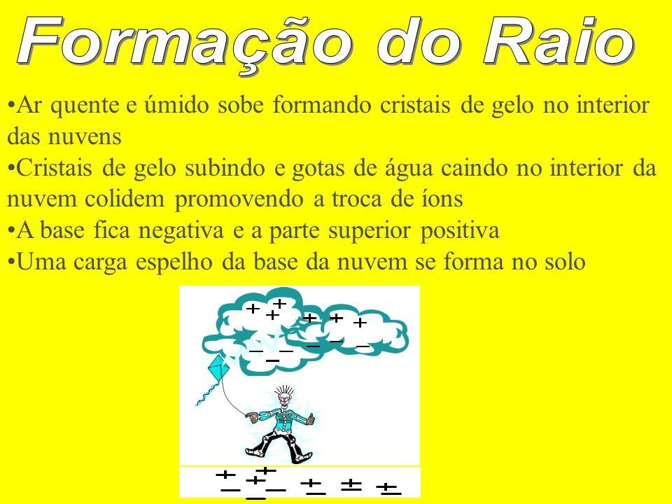 MODELO ELETROGEOMÉTRICO ESFERA ROLANTE ESFERA ROLANTE RAIO FUNÇÃO DA INTENSIDADE DA CORRENTE DE RETORNO --> DEFINE O NÍVEL DE PROTEÇÃO RAIO FUNÇÃO DA INTENSIDADE DA CORRENTE DE RETORNO --> DEFINE O NÍVEL DE PROTEÇÃO