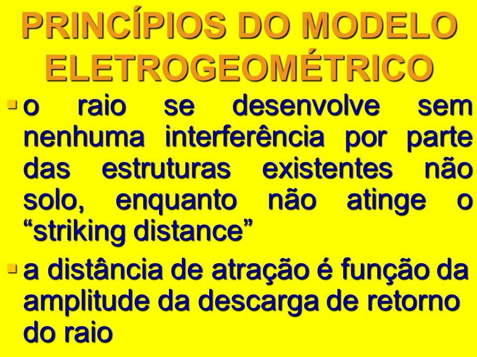 PRINCÍPIOS DO MODELO ELETROGEOMÉTRICO o raio se desenvolve sem nenhuma interferência por parte das estruturas existentes não solo, enquanto não atinge