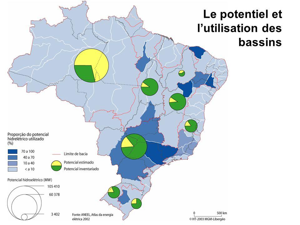 Le potentiel et lutilisation des bassins