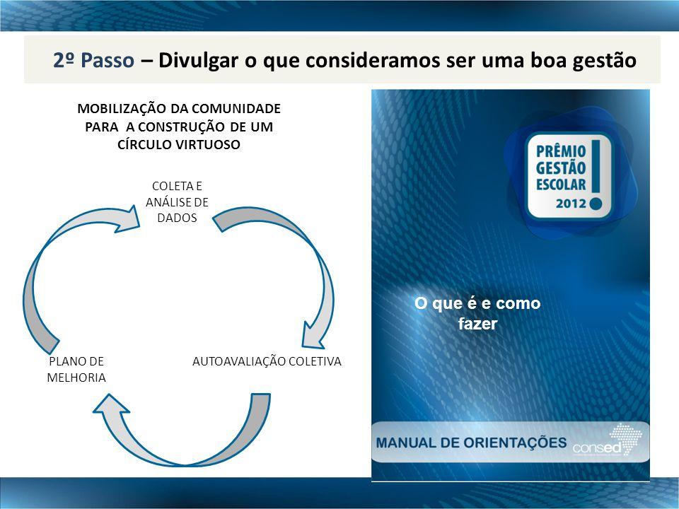 2º Passo – Divulgar o que consideramos ser uma boa gestão MOBILIZAÇÃO DA COMUNIDADE PARA A CONSTRUÇÃO DE UM CÍRCULO VIRTUOSO COLETA E ANÁLISE DE DADOS