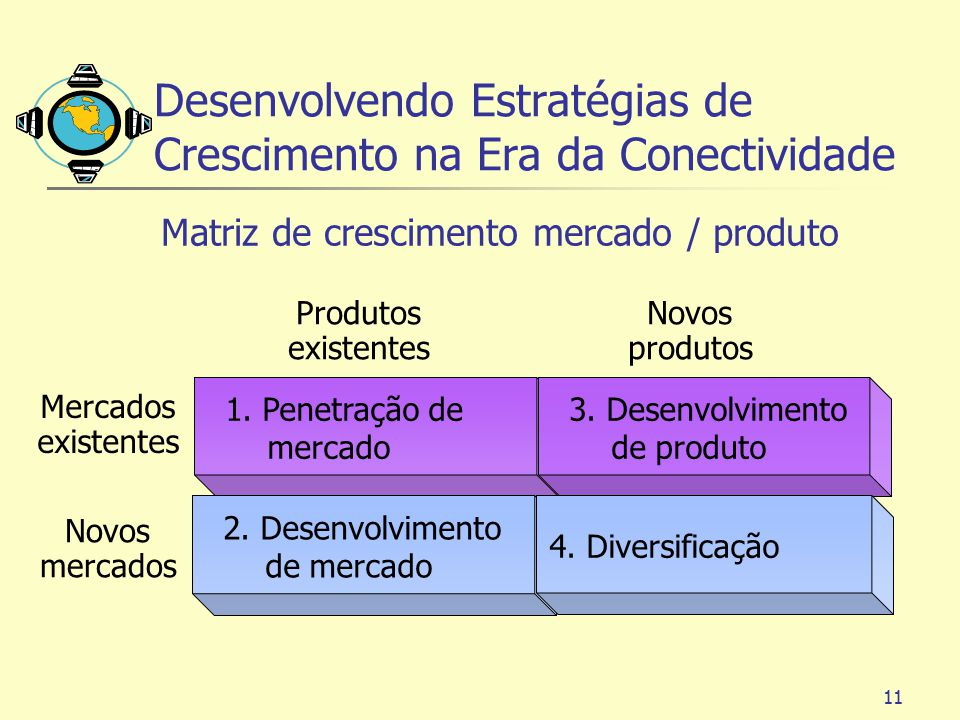 11 1. Penetração de mercado 2. Desenvolvimento de mercado 3. Desenvolvimento de produto 4. Diversificação Mercados existentes Novos mercados Produtos