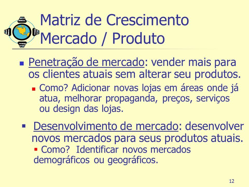 12 Matriz de Crescimento Mercado / Produto Penetração de mercado: vender mais para os clientes atuais sem alterar seu produtos. Como? Adicionar novas