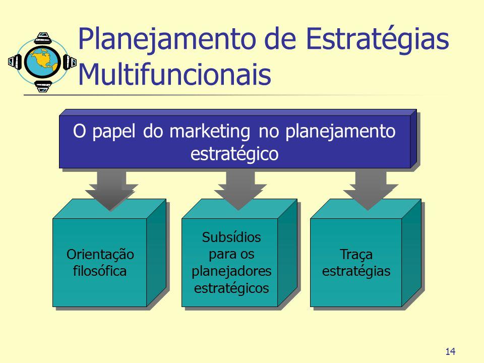 14 Orientação filosófica Subsídios para os planejadores estratégicos O papel do marketing no planejamento estratégico Traça estratégias Planejamento d