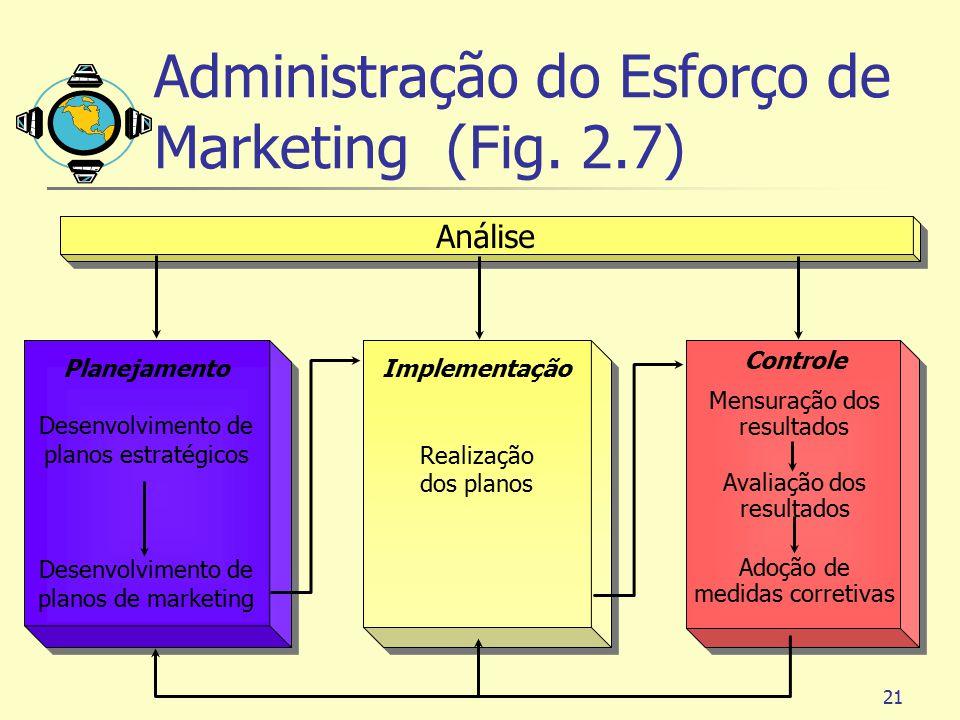 21 Planejamento Desenvolvimento de planos estratégicos Desenvolvimento de planos de marketing Planejamento Desenvolvimento de planos estratégicos Dese