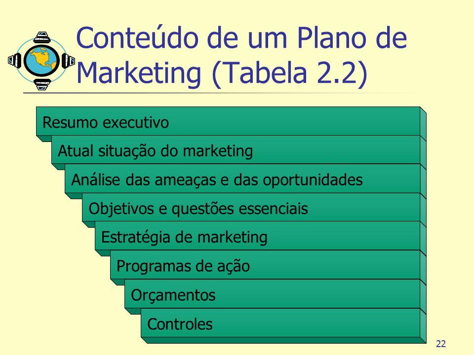 22 Resumo executivo Atual situação do marketing Análise das ameaças e das oportunidades Objetivos e questões essenciais Estratégia de marketing Progra