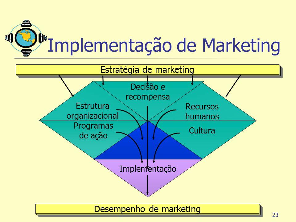 23 Estratégia de marketing Desempenho de marketing Implementação Cultura Programas de ação Decisão e recompensa Estrutura organizacional Recursos huma