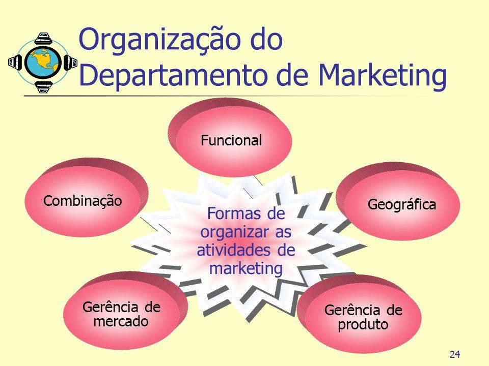 24 Gerência de mercado Combinação Gerência de produto Geográfica Funcional Formas de organizar as atividades de marketing Organização do Departamento