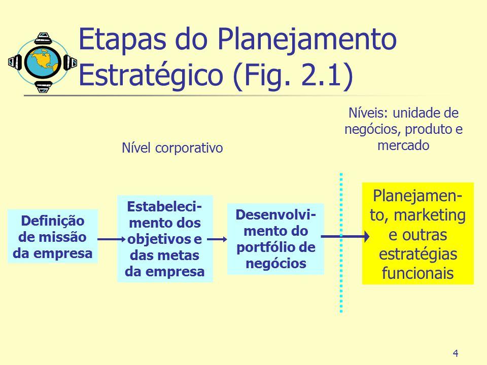 4 Etapas do Planejamento Estratégico (Fig. 2.1) Definição de missão da empresa Estabeleci- mento dos objetivos e das metas da empresa Desenvolvi- ment