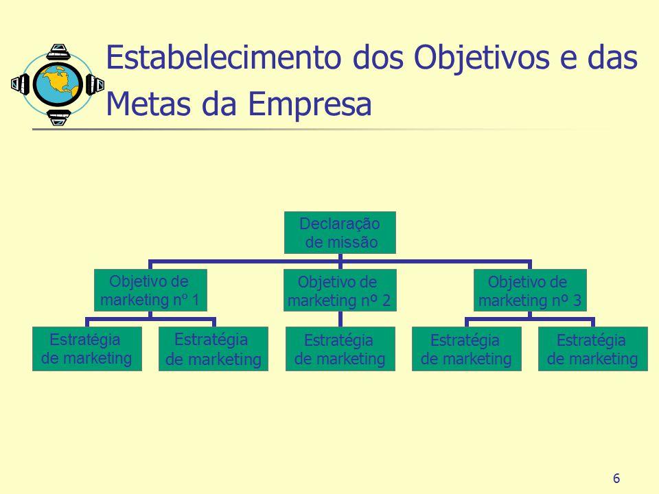 6 Estabelecimento dos Objetivos e das Metas da Empresa Declaração de missão Objetivo de marketing nº 1 Estratégia de marketing Objetivo de marketing n
