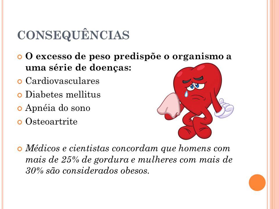 CONSEQUÊNCIAS O excesso de peso predispõe o organismo a uma série de doenças: Cardiovasculares Diabetes mellitus Apnéia do sono Osteoartrite Médicos e