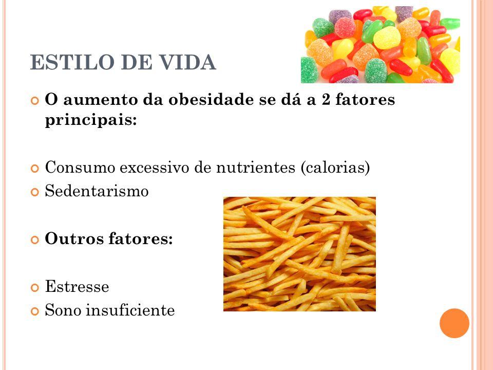 ESTILO DE VIDA O aumento da obesidade se dá a 2 fatores principais: Consumo excessivo de nutrientes (calorias) Sedentarismo Outros fatores: Estresse S
