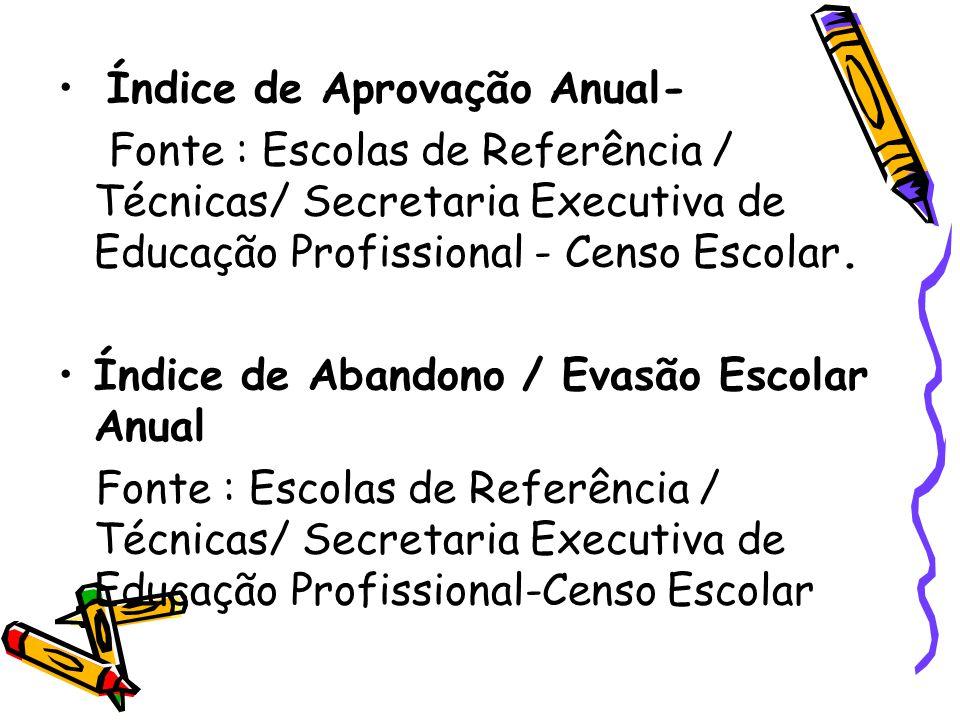 III - AVALIAÇÃO INSTITUCIONAL INTERNA 1- Indice Semestral da Avaliação do Desempenho Docente na Opinião do Estudante (Índice de Aceitação ), nas Variáveis : A - Planejamento Didático B - Presença Educativa C - Estratégias Didáticas D - Estratégias de Avaliação da Aprendizagem E - Integração com os Pais/ Responsáveis