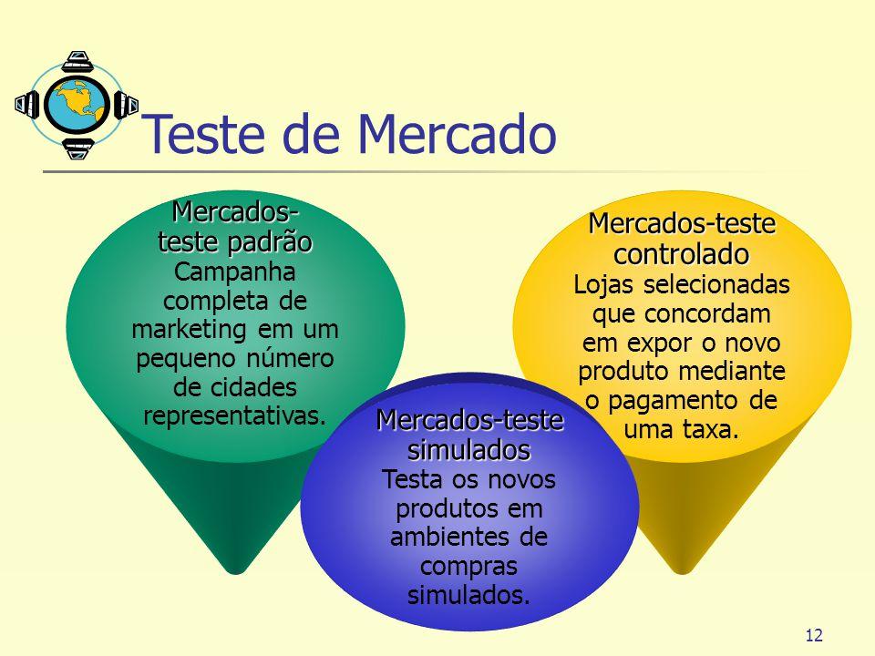 12 Mercados- teste padrão Campanha completa de marketing em um pequeno número de cidades representativas. Mercados-teste controlado Lojas selecionadas