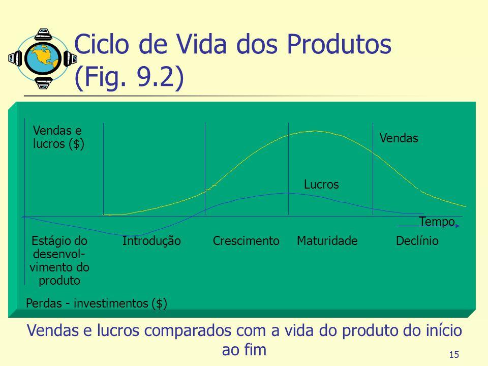 15 Tempo Estágio do desenvol- vimento do produto Introdução Lucros Vendas CrescimentoMaturidadeDeclínio Perdas - investimentos ($) Vendas e lucros ($)