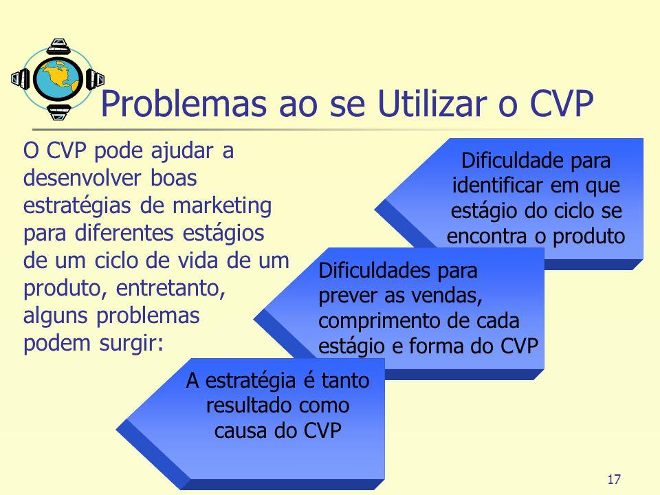 17 Problemas ao se Utilizar o CVP Dificuldade para identificar em que estágio do ciclo se encontra o produto Dificuldades para prever as vendas, compr