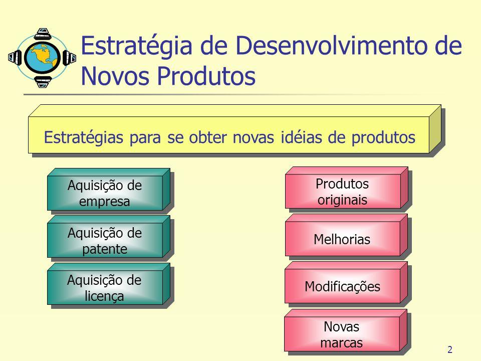 2 Produtos originais Melhorias Modificações Novas marcas Aquisição de empresa Aquisição de patente Aquisição de licença Estratégia de Desenvolvimento