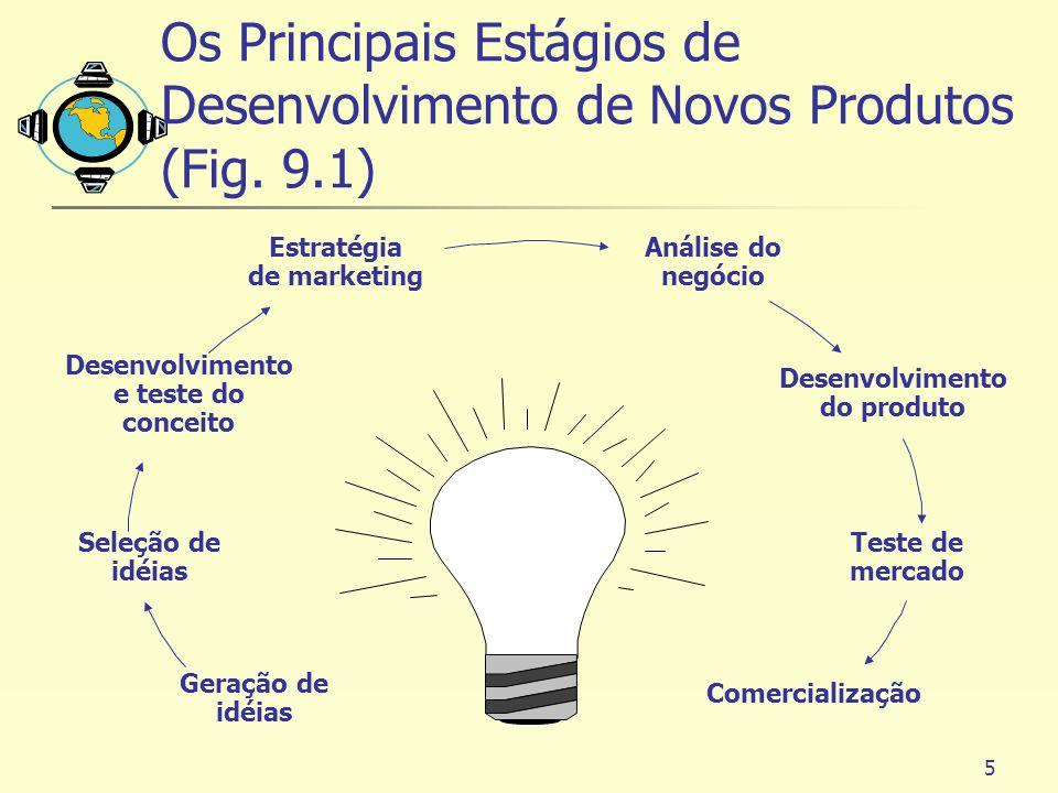 5 Geração de idéias Seleção de idéias Desenvolvimento e teste do conceito Estratégia de marketing Análise do negócio Desenvolvimento do produto Teste