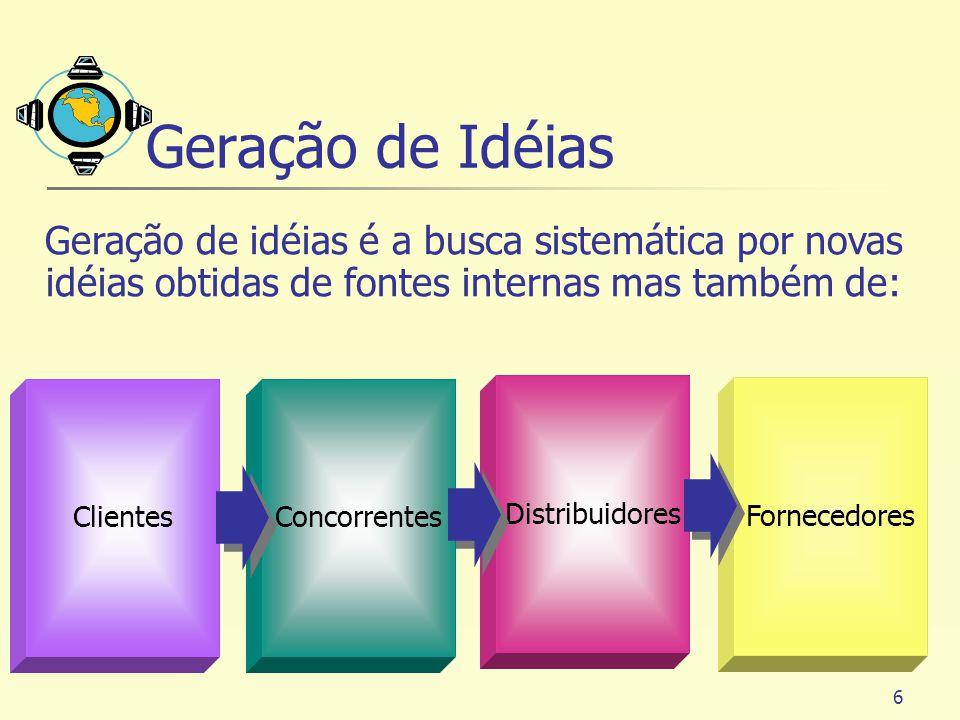 6 Clientes Concorrentes Distribuidores Fornecedores Geração de idéias é a busca sistemática por novas idéias obtidas de fontes internas mas também de:
