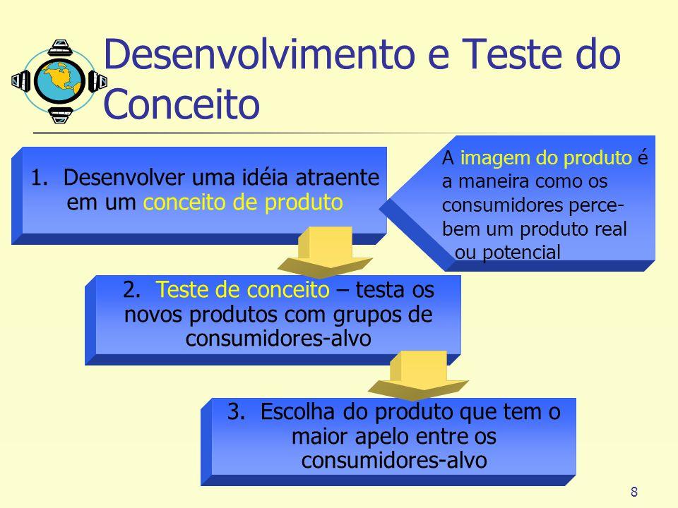 8 1. Desenvolver uma idéia atraente em um conceito de produto 2. Teste de conceito – testa os novos produtos com grupos de consumidores-alvo 3. Escolh