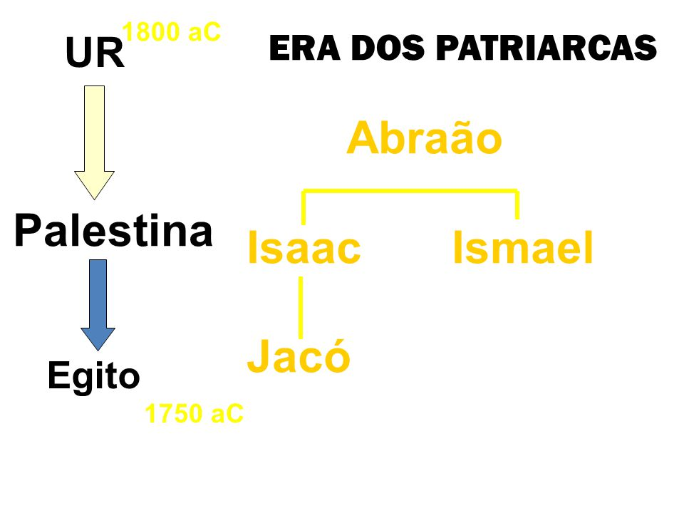 Abraão IsaacIsmael Jacó 1800 aC UR Egito Palestina 1750 aC ERA DOS PATRIARCAS