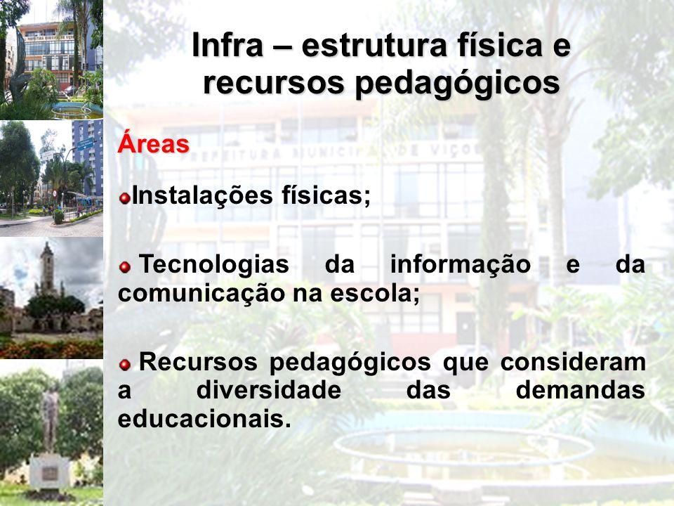 Infra – estrutura física e recursos pedagógicos Áreas Instalações físicas; Tecnologias da informação e da comunicação na escola; Recursos pedagógicos