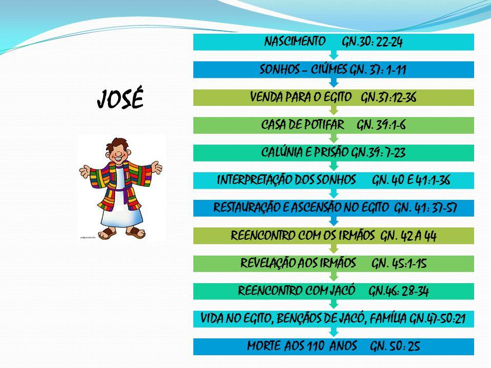 JOSÉ MORTE AOS 110 ANOS GN.