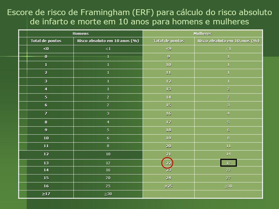 HomensMulheres Total de pontos Risco absoluto em 10 anos (%) Total de pontos Risco absoluto em 10 anos (%) <0<1<9<1 0191 11101 21111 31121 41132 52142 62153 73164 84175 95186 106198 1182011 12102114 13122217 14162322 15202427 1625 >25 >30 >17 >30 Escore de risco de Framingham (ERF) para cálculo do risco absoluto de infarto e morte em 10 anos para homens e mulheres