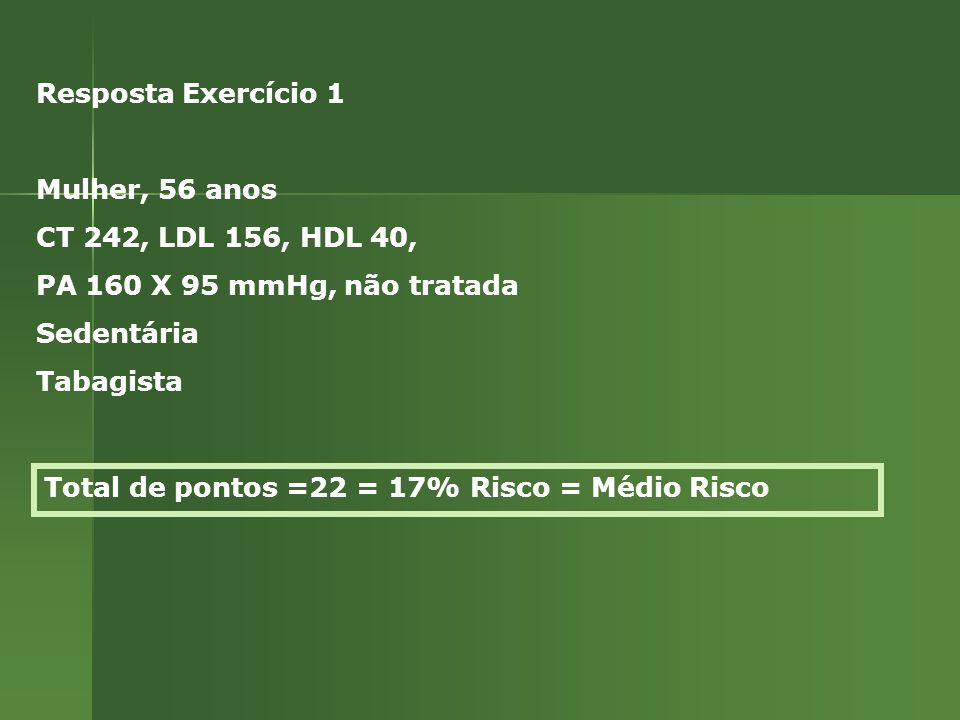 Total de pontos =22 = 17% Risco = Médio Risco Resposta Exercício 1 Mulher, 56 anos CT 242, LDL 156, HDL 40, PA 160 X 95 mmHg, não tratada Sedentária Tabagista