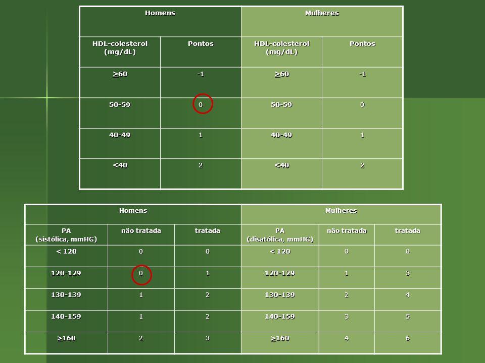 HomensMulheres HDL-colesterol (mg/dL) Pontos Pontos >60 50-59050-590 40-49140-491 <402<402 HomensMulheresPA (sistólica, mmHG) não tratada tratadaPA (disatólica, mmHG) não tratada tratada < 120 00 00 120-12901120-12913 130-13912130-13924 140-15912140-15935 >160 23 46