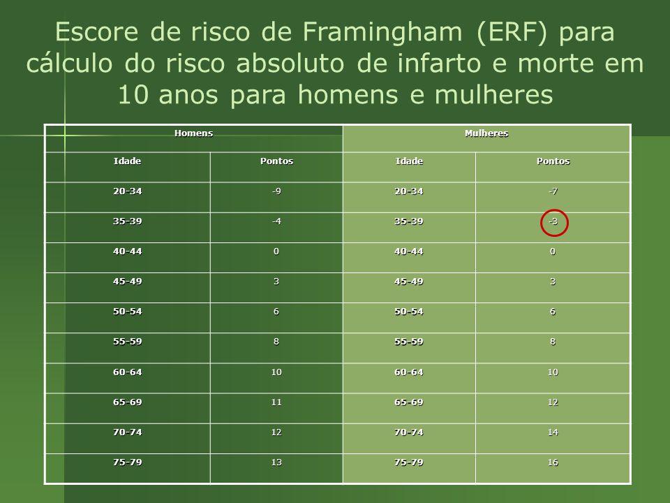 HomensMulheres IdadePontosIdadePontos 20-34-920-34-7 35-39-435-39-3 40-44040-440 45-49345-493 50-54650-546 55-59855-598 60-641060-6410 65-691165-6912 70-741270-7414 75-791375-7916 Escore de risco de Framingham (ERF) para cálculo do risco absoluto de infarto e morte em 10 anos para homens e mulheres