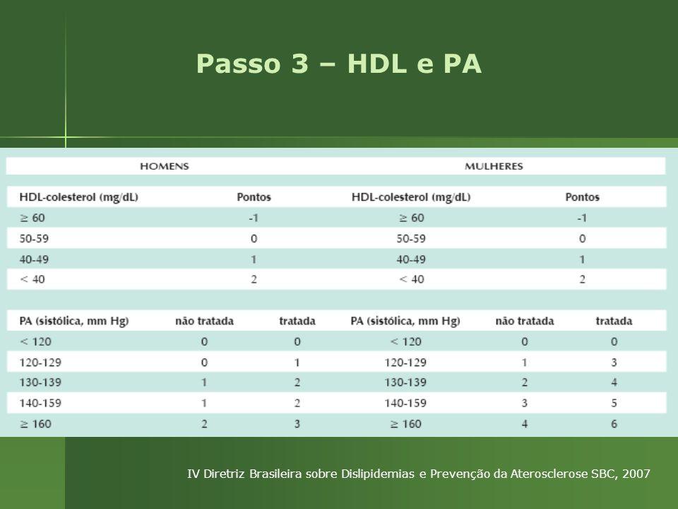 Passo 3 – HDL e PA IV Diretriz Brasileira sobre Dislipidemias e Prevenção da Aterosclerose SBC, 2007