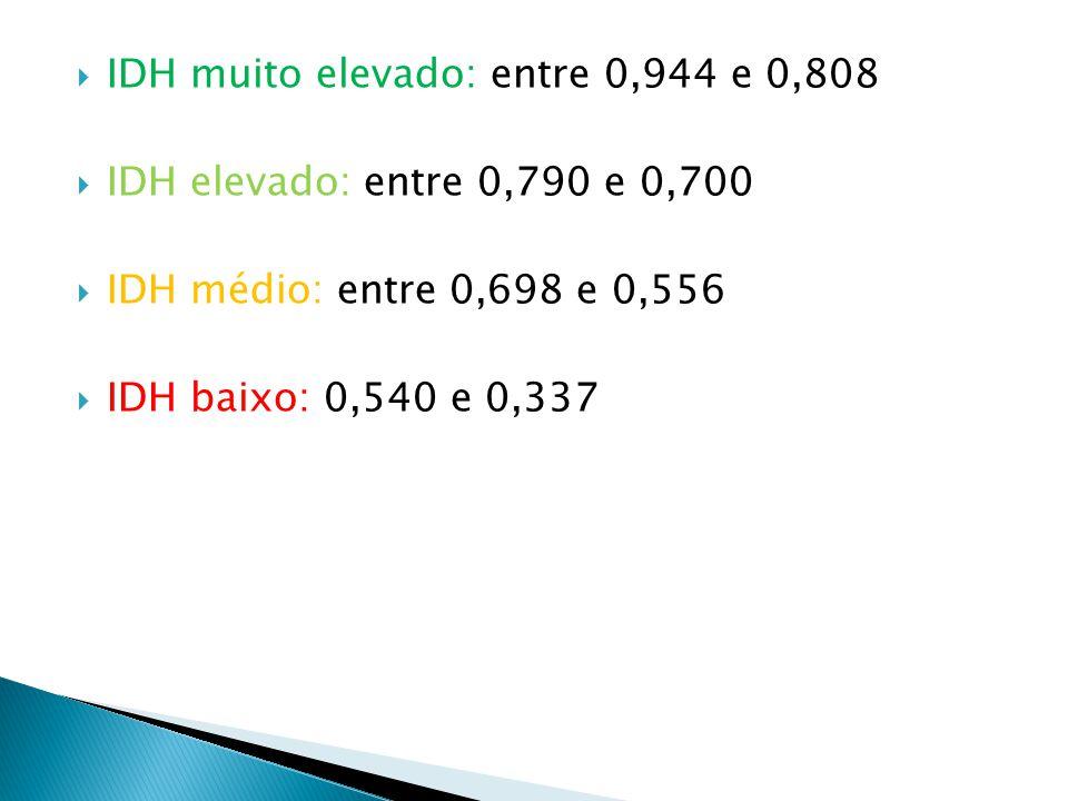  IDH muito elevado: entre 0,944 e 0,808  IDH elevado: entre 0,790 e 0,700  IDH médio: entre 0,698 e 0,556  IDH baixo: 0,540 e 0,337