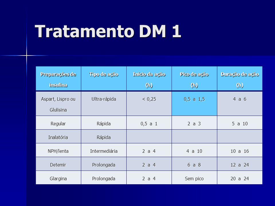 Tratamento DM 1 Preparações de insulina Tipo de ação Início da ação (h) Pico de ação (h) Duração de ação (h) Aspart, Lispro ou Glulisina Ultra-rápida < 0,25 0,5 a 1,5 4 a 6 RegularRápida 0,5 a 1 2 a 3 5 a 10 InalatóriaRápida NPH/lentaIntermediária 2 a 4 4 a 10 10 a 16 DetemirProlongada 2 a 4 6 a 8 12 a 24 GlarginaProlongada 2 a 4 Sem pico 20 a 24