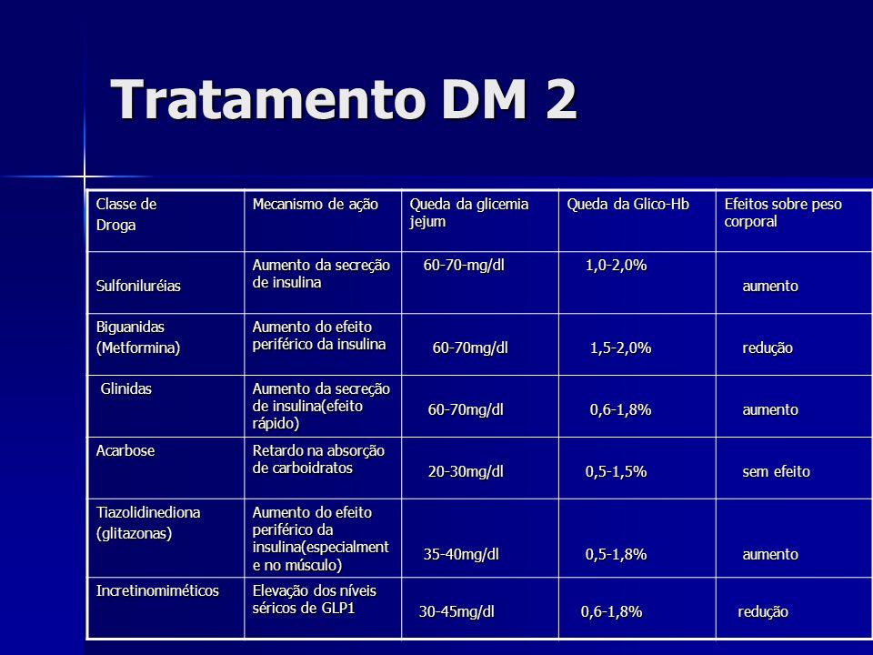 Tratamento DM 2 Classe de Droga Mecanismo de ação Queda da glicemia jejum Queda da Glico-Hb Efeitos sobre peso corporal Sulfoniluréias Aumento da secreção de insulina 60-70-mg/dl 60-70-mg/dl 1,0-2,0% 1,0-2,0% aumento aumento Biguanidas(Metformina) Aumento do efeito periférico da insulina 60-70mg/dl 60-70mg/dl 1,5-2,0% 1,5-2,0% redução redução Glinidas Glinidas Aumento da secreção de insulina(efeito rápido) 60-70mg/dl 60-70mg/dl 0,6-1,8% 0,6-1,8% aumento aumento Acarbose Retardo na absorção de carboidratos 20-30mg/dl 20-30mg/dl 0,5-1,5% 0,5-1,5% sem efeito sem efeito Tiazolidinediona(glitazonas) Aumento do efeito periférico da insulina(especialment e no músculo) 35-40mg/dl 35-40mg/dl 0,5-1,8% 0,5-1,8% aumento aumento Incretinomiméticos Elevação dos níveis séricos de GLP1 30-45mg/dl 30-45mg/dl 0,6-1,8% 0,6-1,8% redução redução