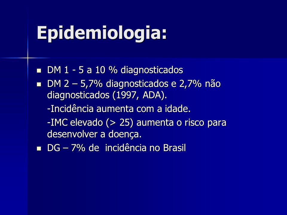 Epidemiologia: DM 1 - 5 a 10 % diagnosticados DM 1 - 5 a 10 % diagnosticados DM 2 – 5,7% diagnosticados e 2,7% não diagnosticados (1997, ADA).