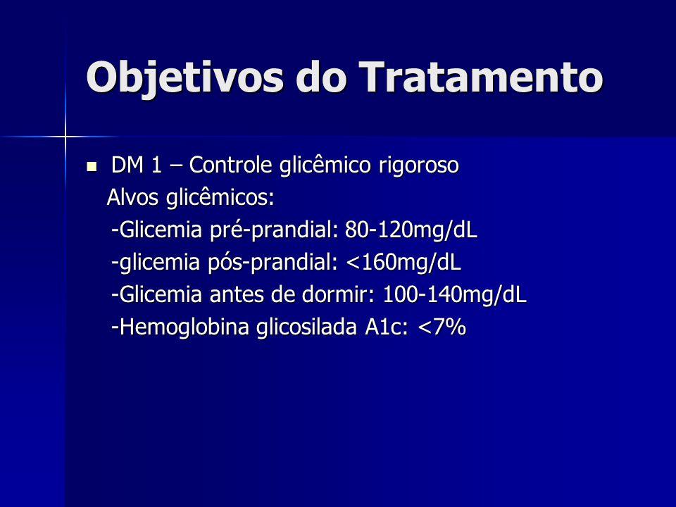 Objetivos do Tratamento DM 1 – Controle glicêmico rigoroso DM 1 – Controle glicêmico rigoroso Alvos glicêmicos: Alvos glicêmicos: -Glicemia pré-prandial: 80-120mg/dL -Glicemia pré-prandial: 80-120mg/dL -glicemia pós-prandial: <160mg/dL -Glicemia antes de dormir: 100-140mg/dL -Hemoglobina glicosilada A1c: <7%