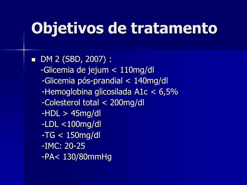 Objetivos de tratamento DM 2 (SBD, 2007) : DM 2 (SBD, 2007) : -Glicemia de jejum < 110mg/dl -Glicemia pós-prandial < 140mg/dl -Glicemia pós-prandial < 140mg/dl -Hemoglobina glicosilada A1c < 6,5% -Hemoglobina glicosilada A1c < 6,5% -Colesterol total < 200mg/dl -Colesterol total < 200mg/dl -HDL > 45mg/dl -HDL > 45mg/dl -LDL <100mg/dl -LDL <100mg/dl -TG < 150mg/dl -TG < 150mg/dl -IMC: 20-25 -IMC: 20-25 -PA< 130/80mmHg -PA< 130/80mmHg