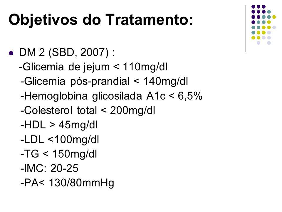 Objetivos do Tratamento: DM 2 (SBD, 2007) : -Glicemia de jejum < 110mg/dl -Glicemia pós-prandial < 140mg/dl -Hemoglobina glicosilada A1c < 6,5% -Colesterol total < 200mg/dl -HDL > 45mg/dl -LDL <100mg/dl -TG < 150mg/dl -IMC: 20-25 -PA< 130/80mmHg