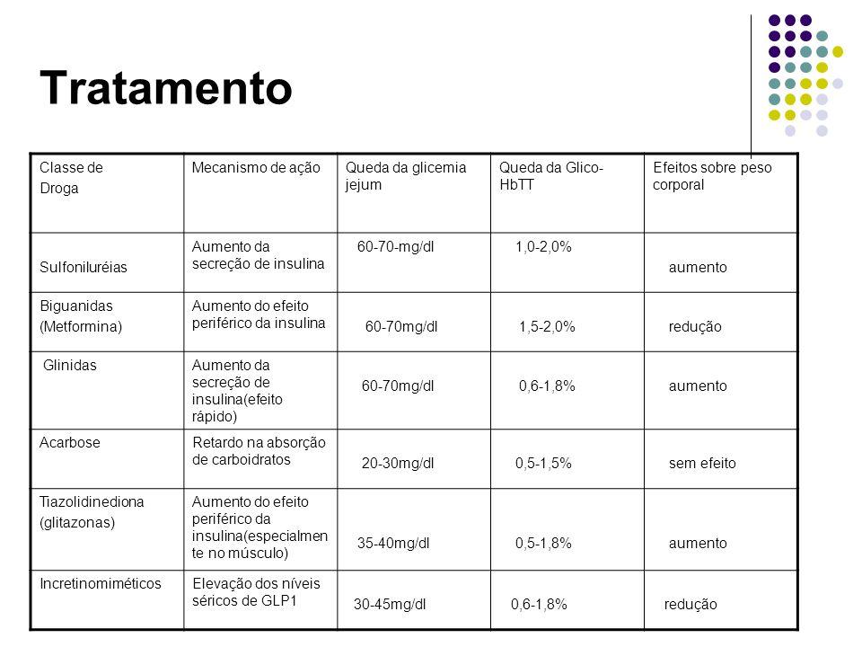 Tratamento Classe de Droga Mecanismo de açãoQueda da glicemia jejum Queda da Glico- HbTT Efeitos sobre peso corporal Sulfoniluréias Aumento da secreção de insulina 60-70-mg/dl 1,0-2,0% aumento Biguanidas (Metformina) Aumento do efeito periférico da insulina 60-70mg/dl 1,5-2,0% redução GlinidasAumento da secreção de insulina(efeito rápido) 60-70mg/dl 0,6-1,8% aumento AcarboseRetardo na absorção de carboidratos 20-30mg/dl 0,5-1,5% sem efeito Tiazolidinediona (glitazonas) Aumento do efeito periférico da insulina(especialmen te no músculo) 35-40mg/dl 0,5-1,8% aumento IncretinomiméticosElevação dos níveis séricos de GLP1 30-45mg/dl 0,6-1,8% redução