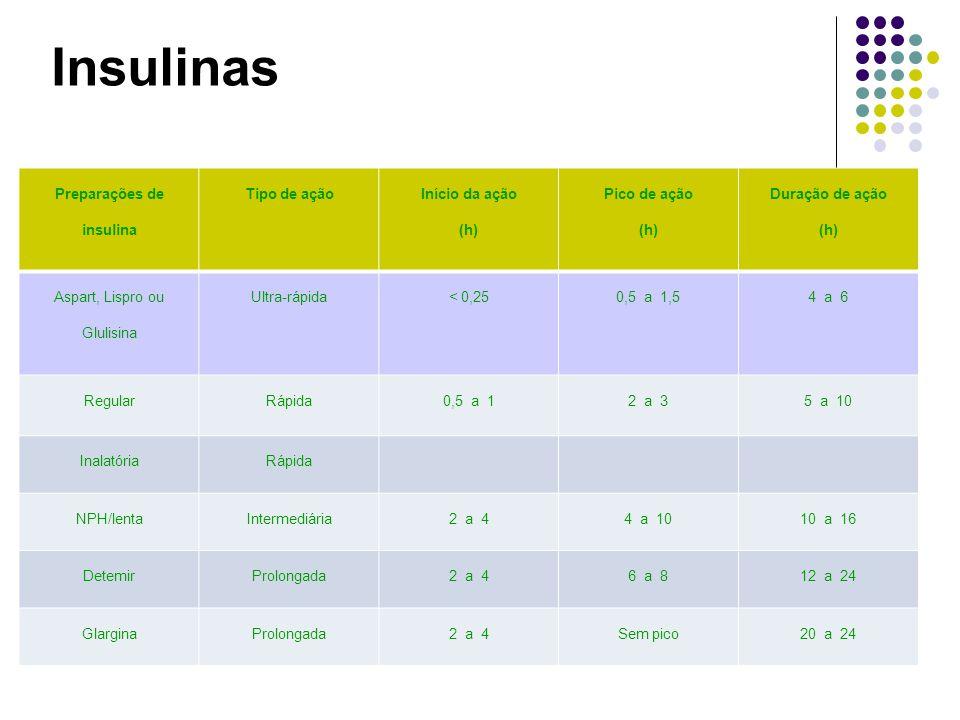 Insulinas Preparações de insulina Tipo de ação Início da ação (h) Pico de ação (h) Duração de ação (h) Aspart, Lispro ou Glulisina Ultra-rápida< 0,250,5 a 1,54 a 6 RegularRápida0,5 a 12 a 35 a 10 InalatóriaRápida NPH/lentaIntermediária2 a 44 a 1010 a 16 DetemirProlongada2 a 46 a 812 a 24 GlarginaProlongada2 a 4Sem pico20 a 24