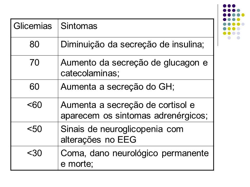 GlicemiasSintomas 80Diminuição da secreção de insulina; 70Aumento da secreção de glucagon e catecolaminas; 60Aumenta a secreção do GH; <60Aumenta a secreção de cortisol e aparecem os sintomas adrenérgicos; <50Sinais de neuroglicopenia com alterações no EEG <30Coma, dano neurológico permanente e morte;