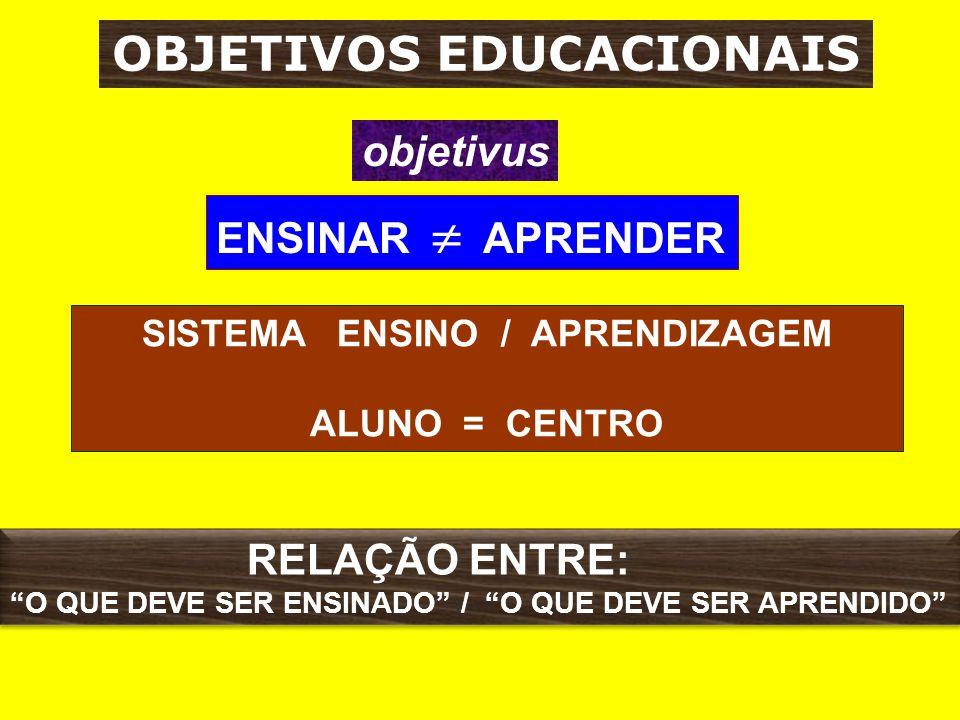 objetivus OBJETIVOS EDUCACIONAIS ENSINAR  APRENDER RELAÇÃO ENTRE: O QUE DEVE SER ENSINADO / O QUE DEVE SER APRENDIDO RELAÇÃO ENTRE: O QUE DEVE SER ENSINADO / O QUE DEVE SER APRENDIDO SISTEMA ENSINO / APRENDIZAGEM ALUNO = CENTRO