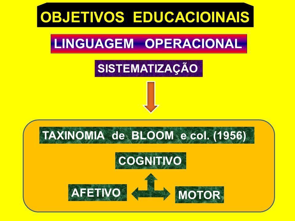OBJETIVOS EDUCACIOINAIS LINGUAGEM OPERACIONAL SISTEMATIZAÇÃO TAXINOMIA de BLOOM e col.